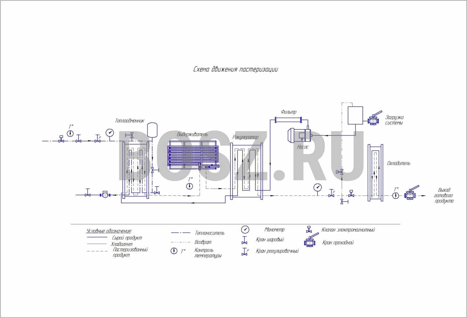 Третья фотография или схема Пастеризатор ПМР с водяным нагревом