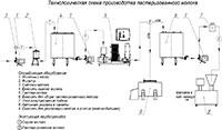 Технологическая схема производства пастеризованного молока